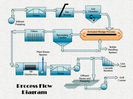 City water flow diagram diy enthusiasts wiring diagrams peachtree city ga official website treatment facilities rh peachtree city org water treatment schematic water treatment ccuart Gallery