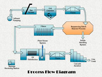 peachtree city, ga official website treatment facilities Simple Water Treatment Facility Diagram  Recycling Facility Diagram Water Treatment Facility Map Water Purifying Methods Drawing